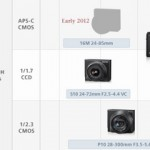 Ricoh GXR: 24-85mm APS-C COMS 16 Mp. - Road Map